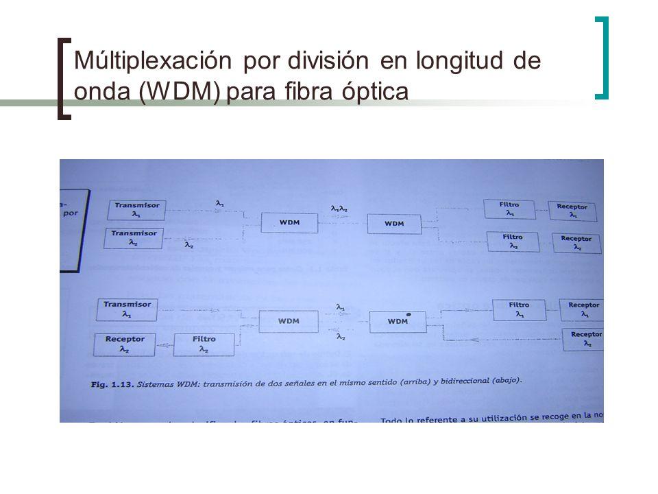 Múltiplexación por división en longitud de onda (WDM) para fibra óptica