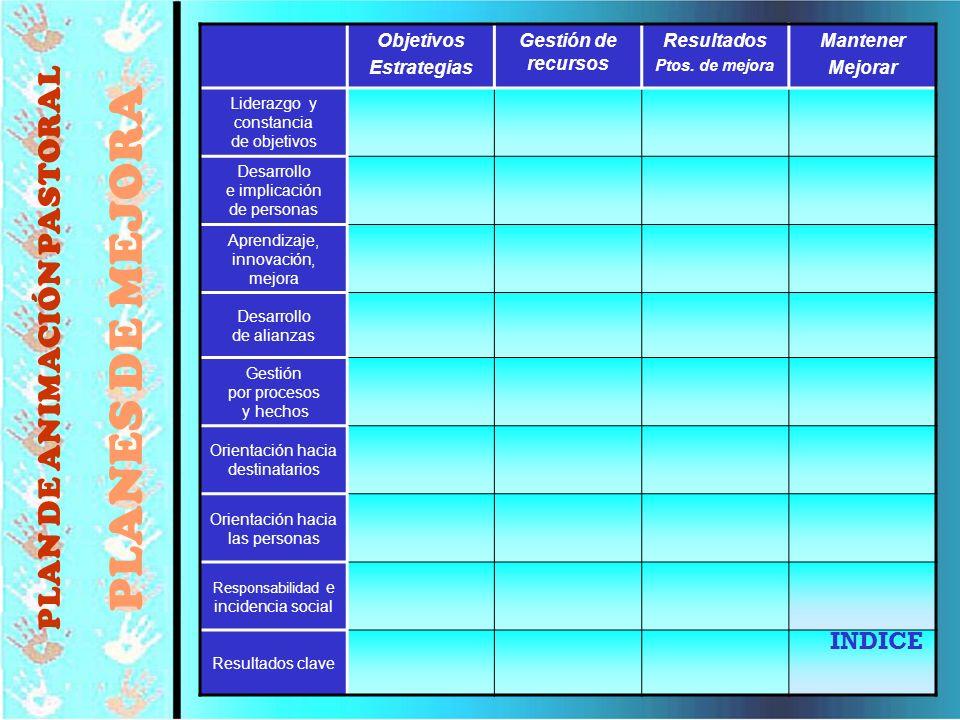 © Editorial CCS91 Objetivos Estrategias Gestión de recursos Resultados Ptos. de mejora Mantener Mejorar Liderazgo y constancia de objetivos Desarrollo