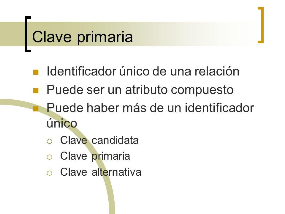 Clave primaria Identificador único de una relación Puede ser un atributo compuesto Puede haber más de un identificador único Clave candidata Clave pri