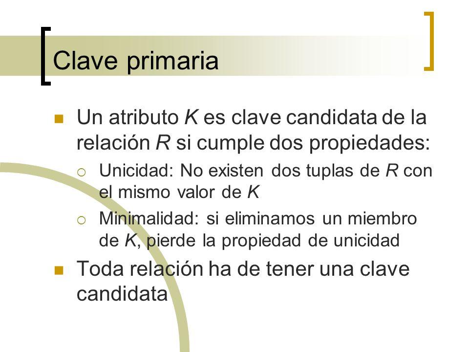 Clave primaria Un atributo K es clave candidata de la relación R si cumple dos propiedades: Unicidad: No existen dos tuplas de R con el mismo valor de