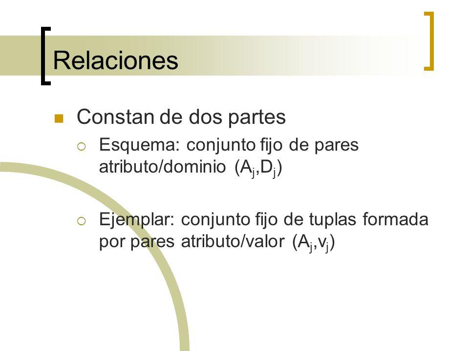 Relaciones Constan de dos partes Esquema: conjunto fijo de pares atributo/dominio (A j,D j ) Ejemplar: conjunto fijo de tuplas formada por pares atrib