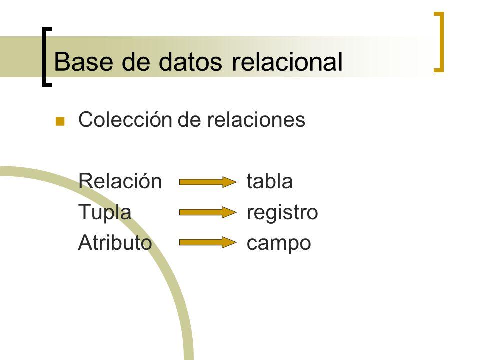 Base de datos relacional Colección de relaciones Relacióntabla Tuplaregistro Atributo campo