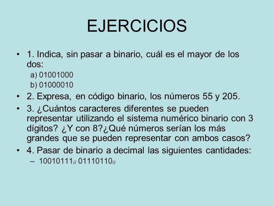 EJERCICIOS 1. Indica, sin pasar a binario, cuál es el mayor de los dos: a) 01001000 b) 01000010 2. Expresa, en código binario, los números 55 y 205. 3