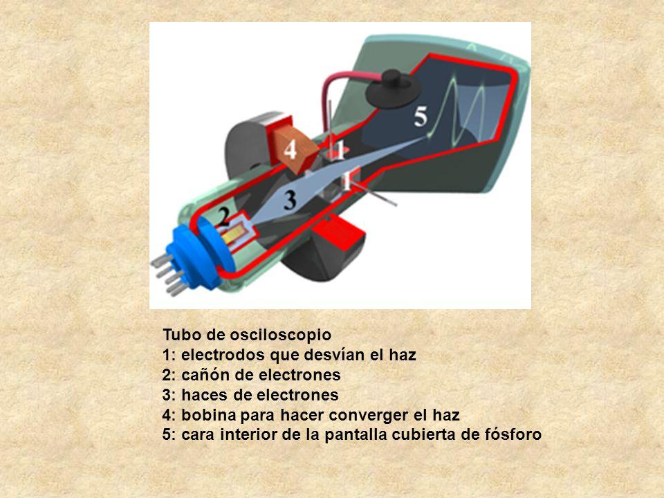 Tubo de osciloscopio 1: electrodos que desvían el haz 2: cañón de electrones 3: haces de electrones 4: bobina para hacer converger el haz 5: cara inte