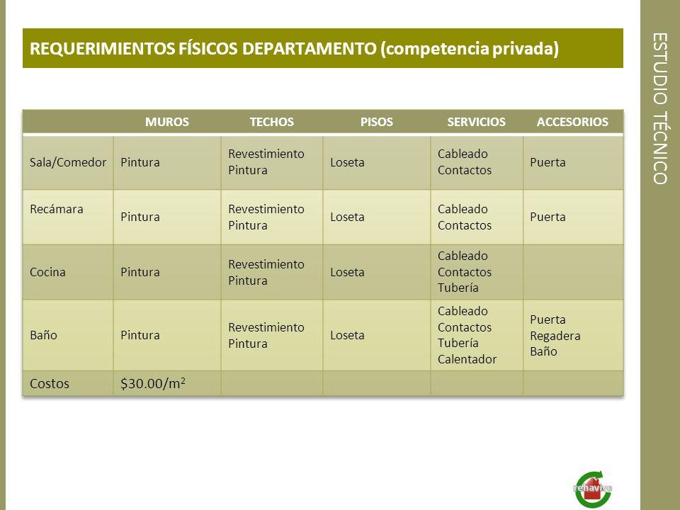 ESTUDIO TÉCNICO REQUERIMIENTOS FÍSICOS DEPARTAMENTO (competencia privada)