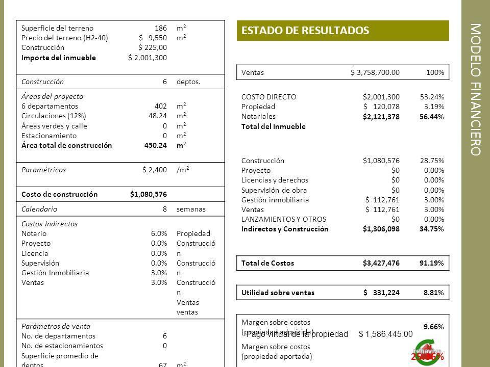 MODELO FINANCIERO Superficie del terreno Precio del terreno (H2-40) Construcción Importe del inmueble 186 $ 9,550 $ 225,00 $ 2,001,300 m2m2m2m2 Constr