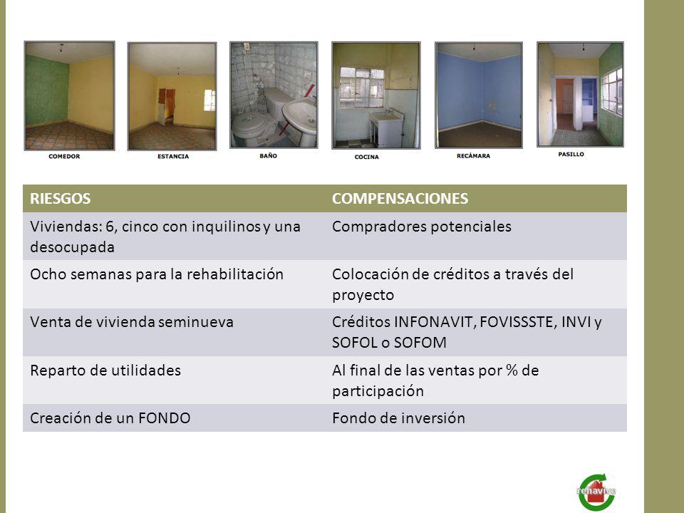 RIESGOSCOMPENSACIONES Viviendas: 6, cinco con inquilinos y una desocupada Compradores potenciales Ocho semanas para la rehabilitaciónColocación de cré
