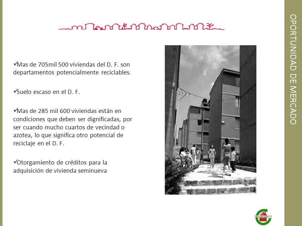 OPORTUNIDAD DE MERCADO Mas de 705mil 500 viviendas del D. F. son departamentos potencialmente reciclables. Suelo escaso en el D. F. Mas de 285 mil 600