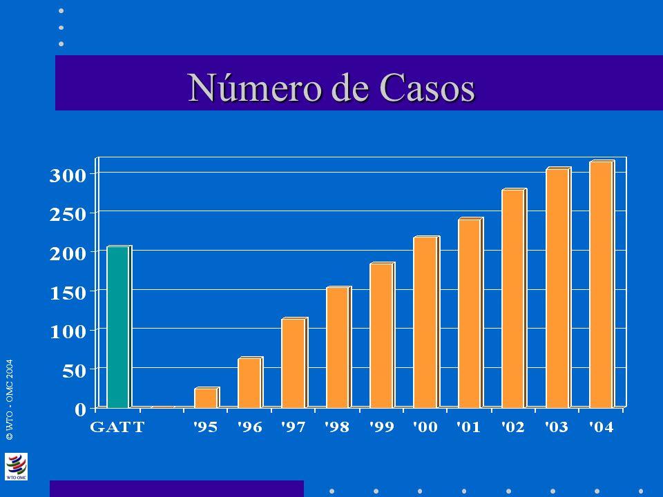 © WTO - OMC 2004 Número de Casos