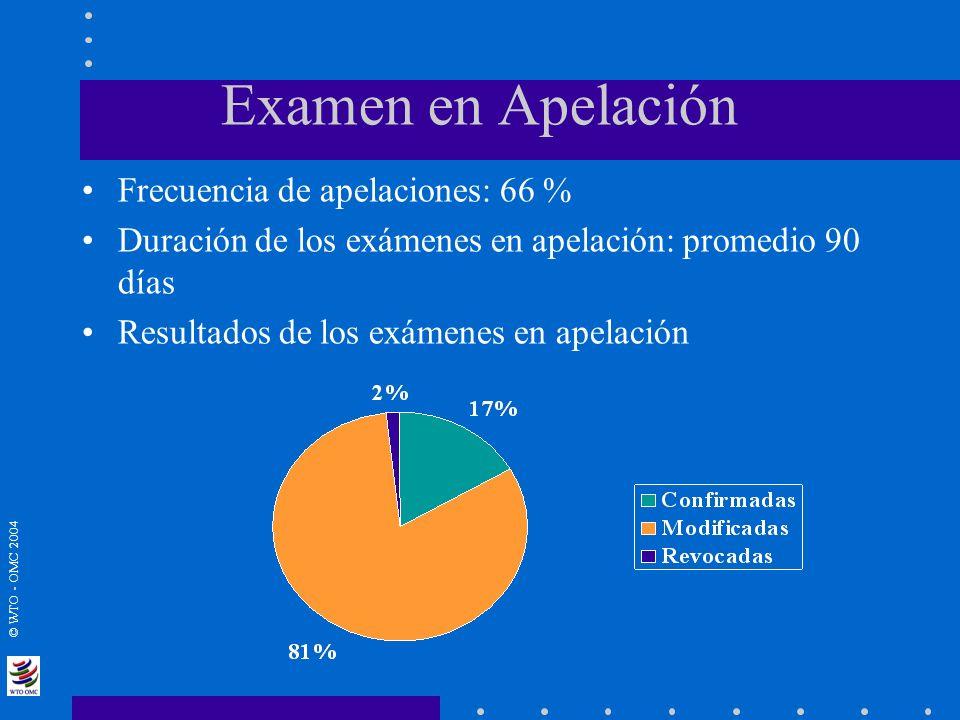 © WTO - OMC 2004 Examen en Apelación Frecuencia de apelaciones: 66 % Duración de los exámenes en apelación: promedio 90 días Resultados de los exámene