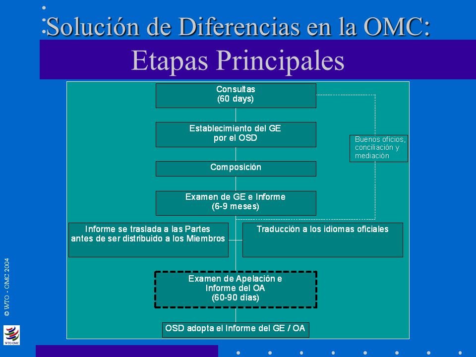 © WTO - OMC 2004 Demandados (hasta julio 04)