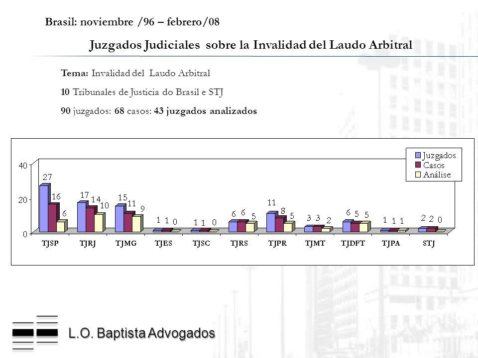 L.O. Baptista Advogados Brasil: noviembre /96 – febrero/08 Juzgados Judiciales sobre la Invalidad del Laudo Arbitral Tema: Invalidad del Laudo Arbitra