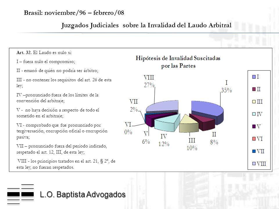 L.O. Baptista Advogados Brasil: noviembre/96 – febrero/08 Juzgados Judiciales sobre la Invalidad del Laudo Arbitral Art. 32. El Laudo es nulo si: I –