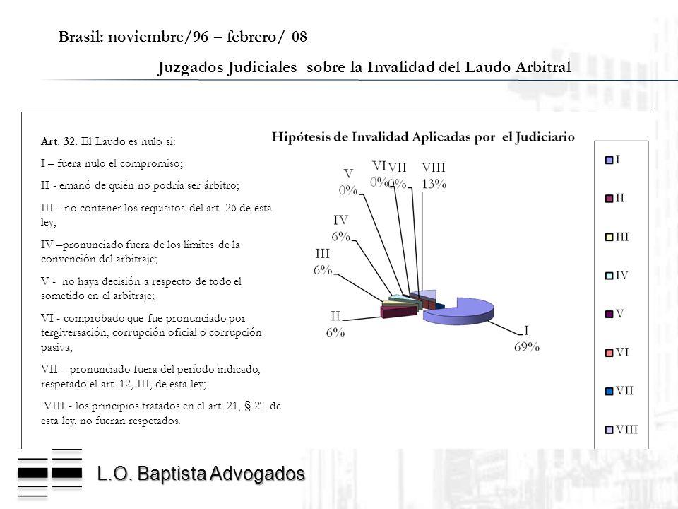 L.O. Baptista Advogados Brasil: noviembre/96 – febrero/ 08 Juzgados Judiciales sobre la Invalidad del Laudo Arbitral Art. 32. El Laudo es nulo si: I –