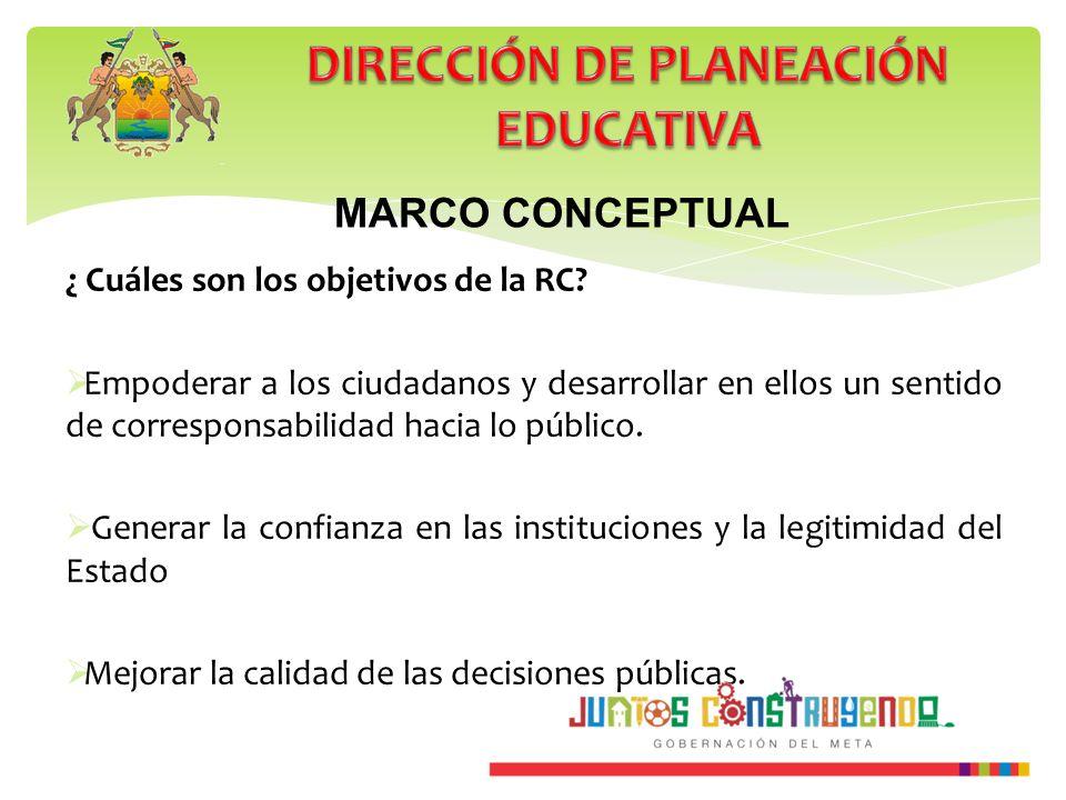 MARCO CONCEPTUAL ¿ Cuáles son los objetivos de la RC? Empoderar a los ciudadanos y desarrollar en ellos un sentido de corresponsabilidad hacia lo públ