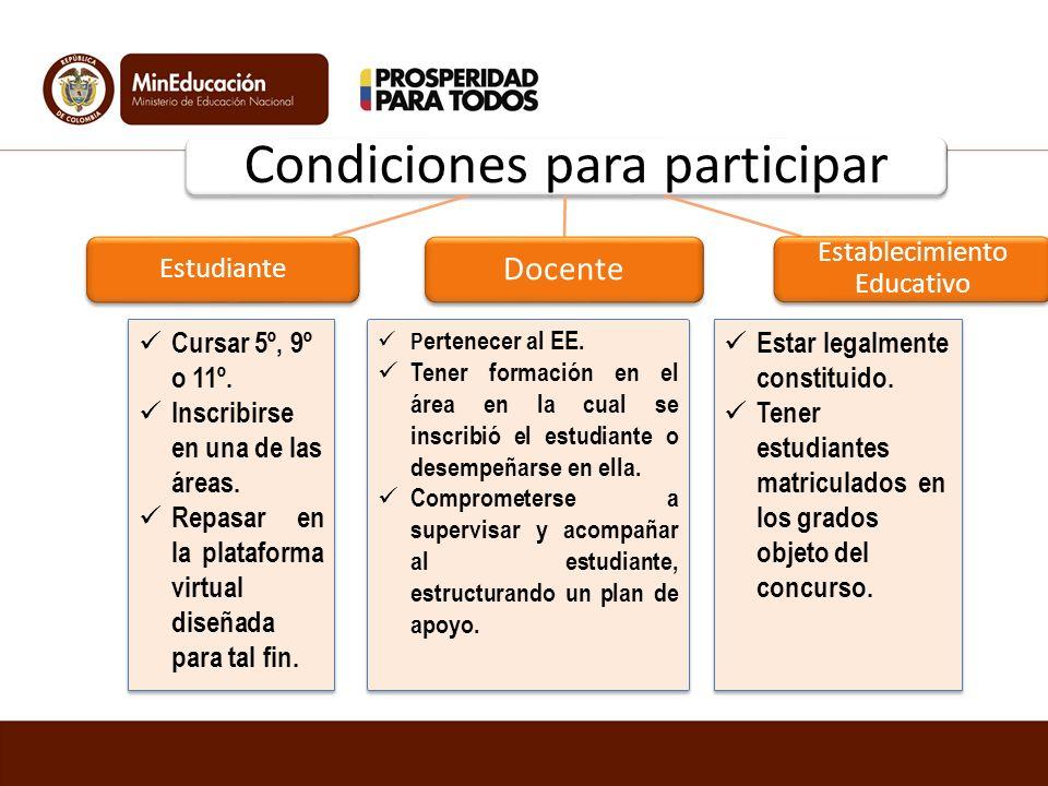 Fases de la competencia: la competencia 1 Inscripción 2 Repaso y Nivelación 3 Clasificatoria 4 Territorial 5 Zonal 6 Final Nacional