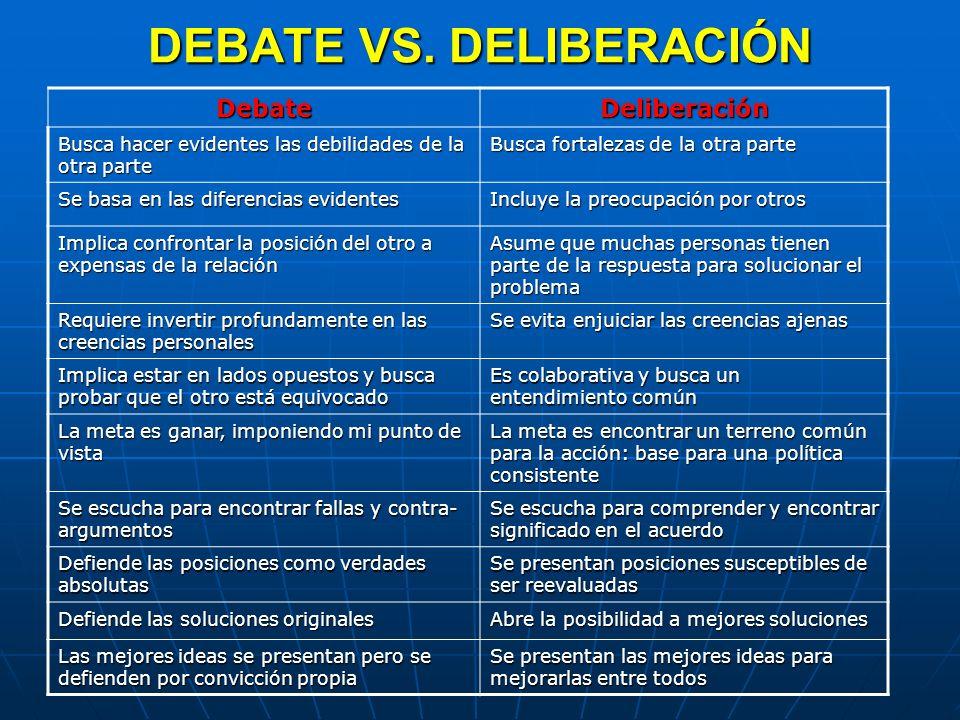DEBATE VS. DELIBERACIÓN DebateDeliberación Busca hacer evidentes las debilidades de la otra parte Busca fortalezas de la otra parte Se basa en las dif