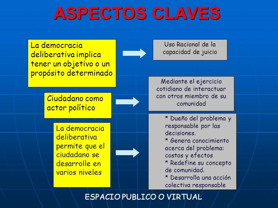 ASPECTOS CLAVES La democracia deliberativa implica tener un objetivo o un propósito determinado Ciudadano como actor político La democracia deliberati