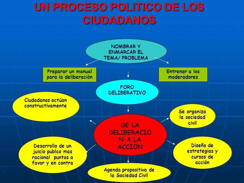 UN PROCESO POLITICO DE LOS CIUDADANOS NOMBRAR Y ENMARCAR EL TEMA/ PROBLEMA Preparar un manual para la deliberación Entrenar a los moderadores FORO DEL