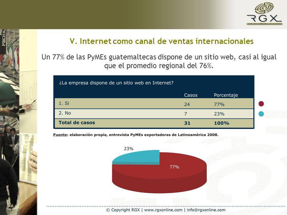 V. Internet como canal de ventas internacionales Un 77% de las PyMEs guatemaltecas dispone de un sitio web, casi al igual que el promedio regional del