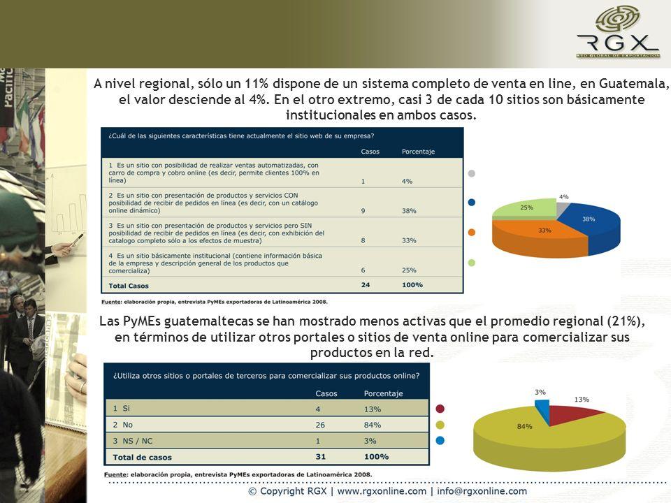 A nivel regional, sólo un 11% dispone de un sistema completo de venta en line, en Guatemala, el valor desciende al 4%.
