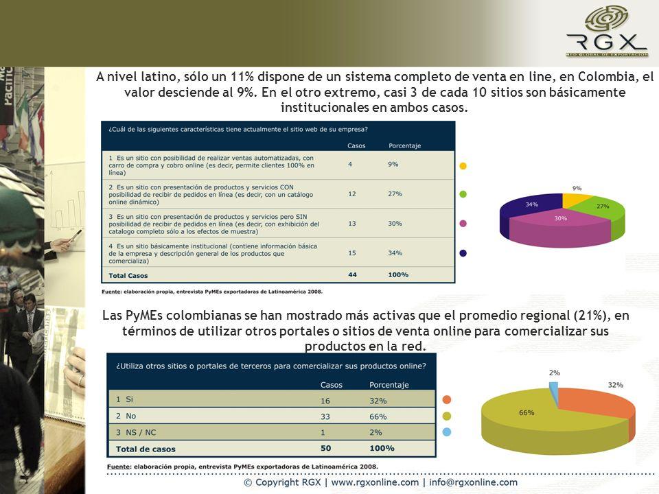 A nivel latino, sólo un 11% dispone de un sistema completo de venta en line, en Colombia, el valor desciende al 9%.