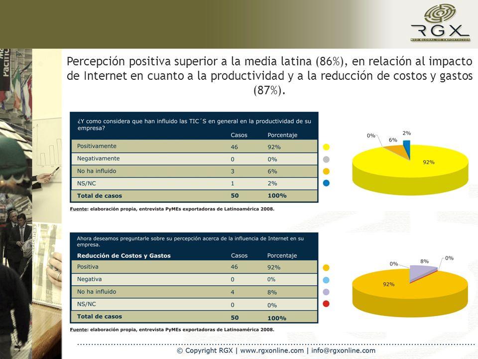 Percepción positiva superior a la media latina (86%), en relación al impacto de Internet en cuanto a la productividad y a la reducción de costos y gastos (87%).