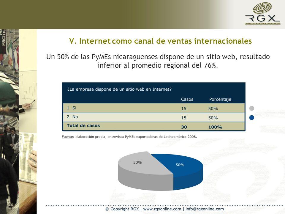V. Internet como canal de ventas internacionales Un 50% de las PyMEs nicaraguenses dispone de un sitio web, resultado inferior al promedio regional de