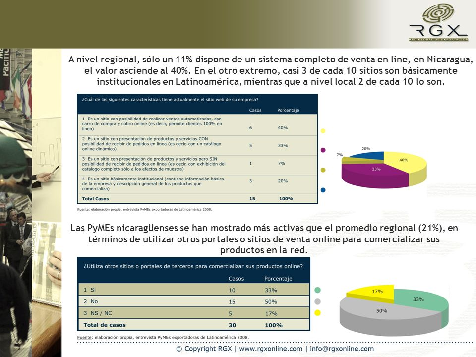 A nivel regional, sólo un 11% dispone de un sistema completo de venta en line, en Nicaragua, el valor asciende al 40%. En el otro extremo, casi 3 de c