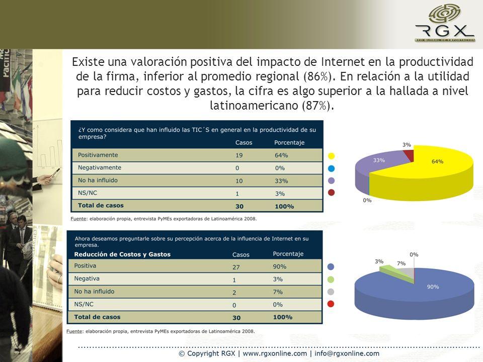 Existe una valoración positiva del impacto de Internet en la productividad de la firma, inferior al promedio regional (86%).