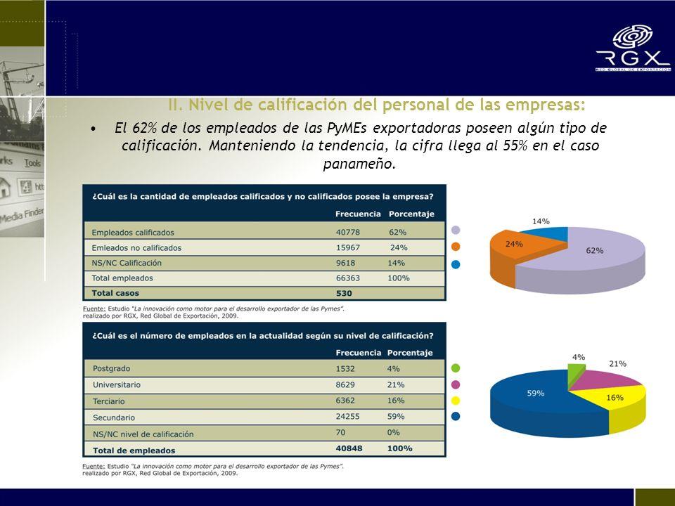 II. Nivel de calificación del personal de las empresas: El 62% de los empleados de las PyMEs exportadoras poseen algún tipo de calificación. Mantenien