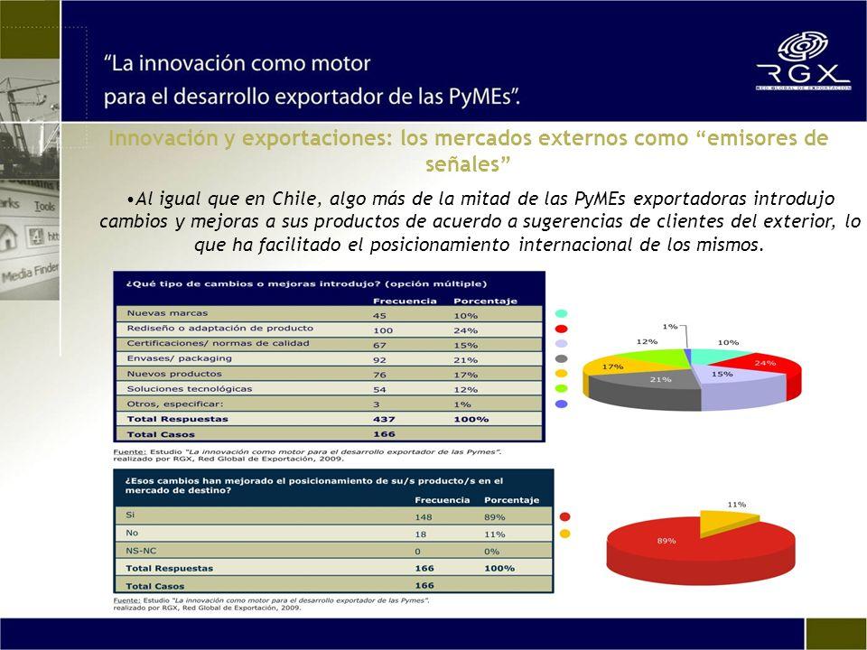 Al igual que en Chile, algo más de la mitad de las PyMEs exportadoras introdujo cambios y mejoras a sus productos de acuerdo a sugerencias de clientes del exterior, lo que ha facilitado el posicionamiento internacional de los mismos.
