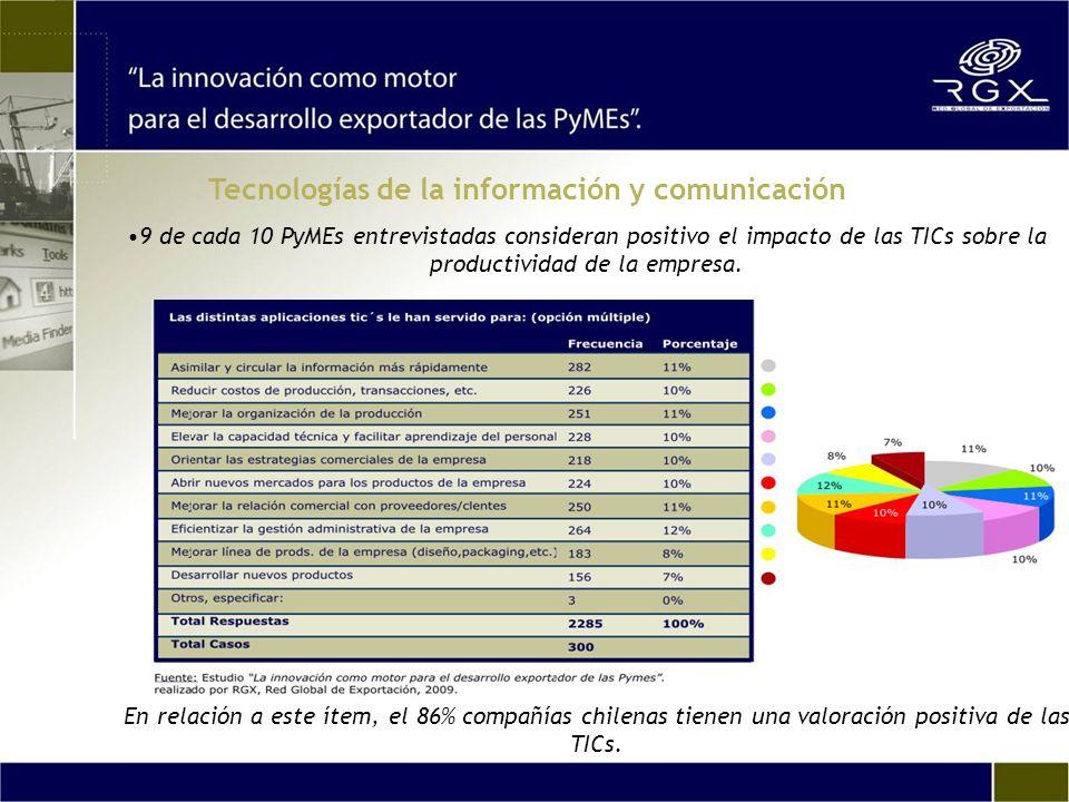 9 de cada 10 PyMEs entrevistadas consideran positivo el impacto de las TICs sobre la productividad de la empresa.