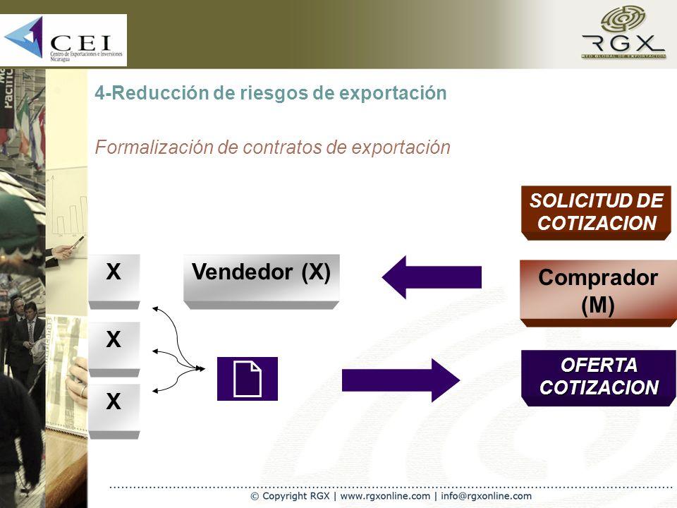 4-Reducción de riesgos de exportación Formalización de contratos de exportación SOLICITUD DE COTIZACION Vendedor (X) Comprador (M) X X X OFERTA COTIZACION