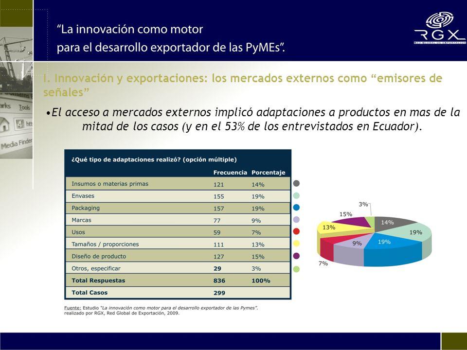 El acceso a mercados externos implicó adaptaciones a productos en mas de la mitad de los casos (y en el 53% de los entrevistados en Ecuador).