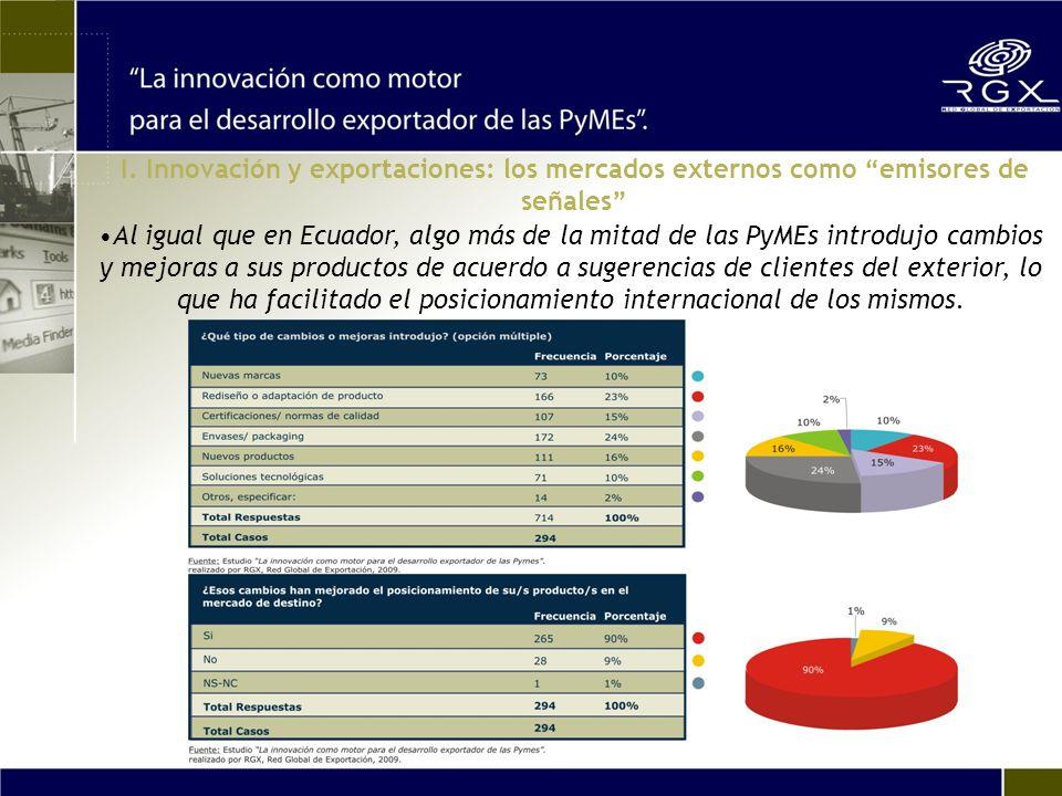 Al igual que en Ecuador, algo más de la mitad de las PyMEs introdujo cambios y mejoras a sus productos de acuerdo a sugerencias de clientes del exterior, lo que ha facilitado el posicionamiento internacional de los mismos.