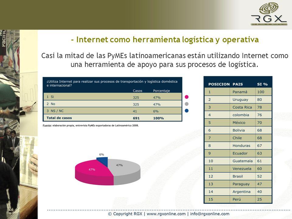 - Internet como canal de ventas internacionales Una de cada cuatro PyMEs exportadoras dispone de un sitio web en Internet.