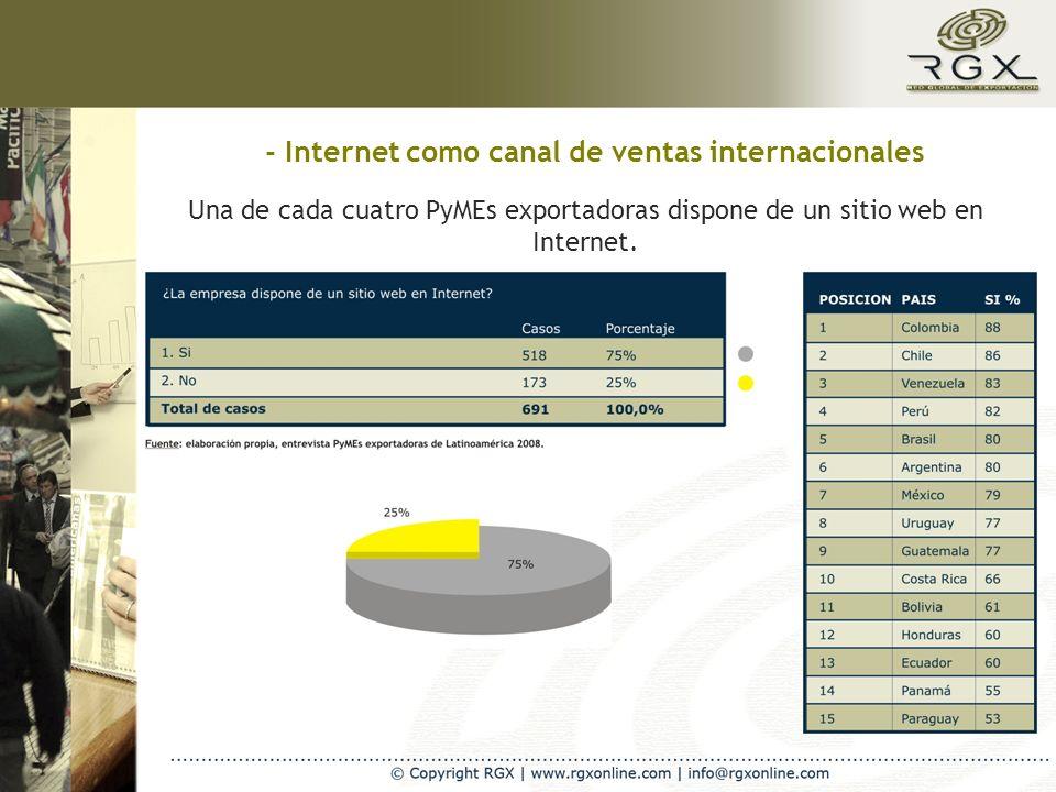 Sólo un 11% de los sitios dispone de un sistema completo de venta en line.