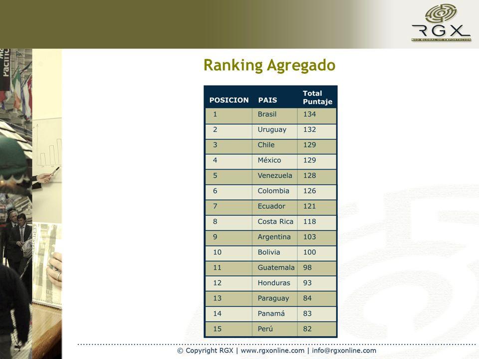 Ranking Agregado