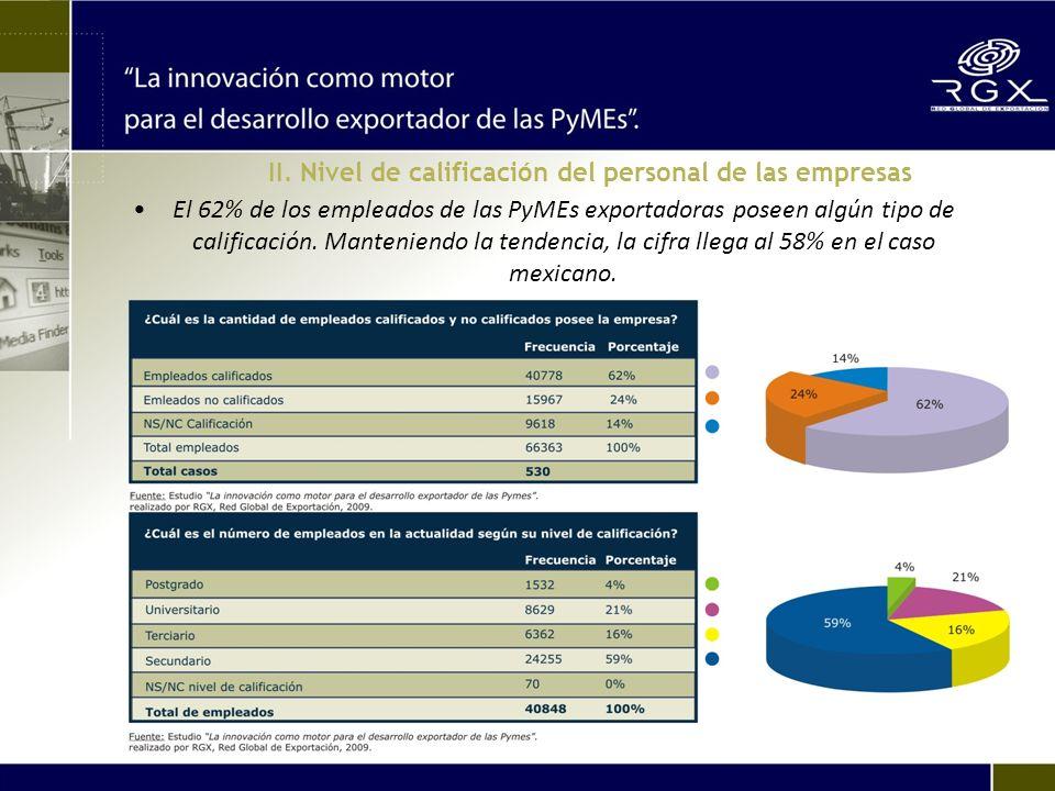 II. Nivel de calificación del personal de las empresas El 62% de los empleados de las PyMEs exportadoras poseen algún tipo de calificación. Manteniend