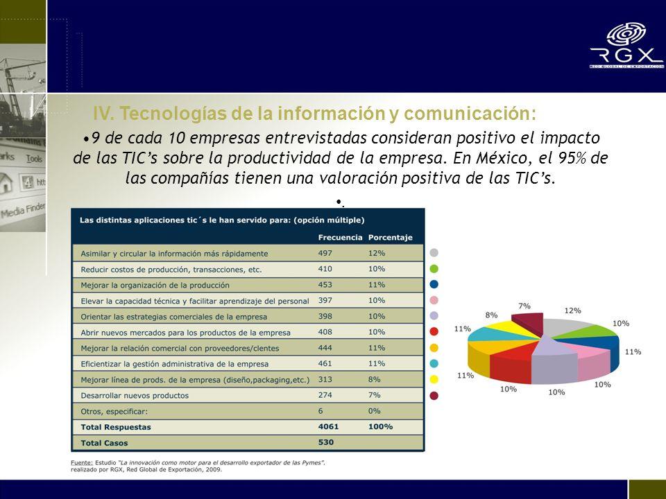 9 de cada 10 empresas entrevistadas consideran positivo el impacto de las TICs sobre la productividad de la empresa. En México, el 95% de las compañía