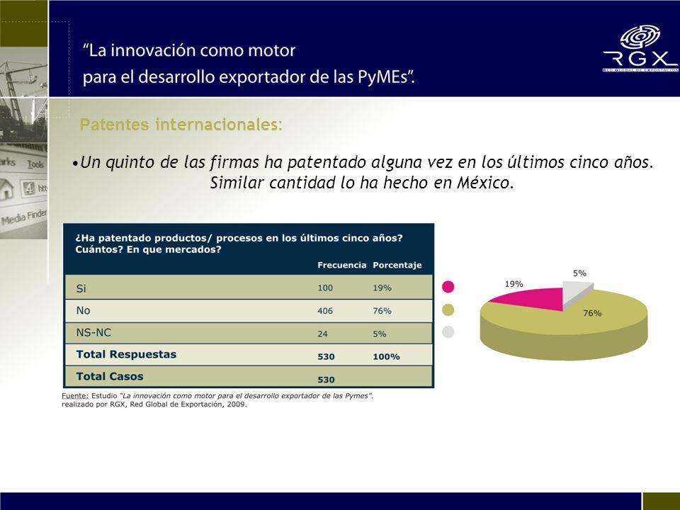 Un quinto de las firmas ha patentado alguna vez en los últimos cinco años. Similar cantidad lo ha hecho en México. Patentes internacionales :