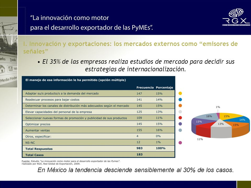 En México la tendencia desciende sensiblemente al 30% de los casos. El 35% de las empresas realiza estudios de mercado para decidir sus estrategias de