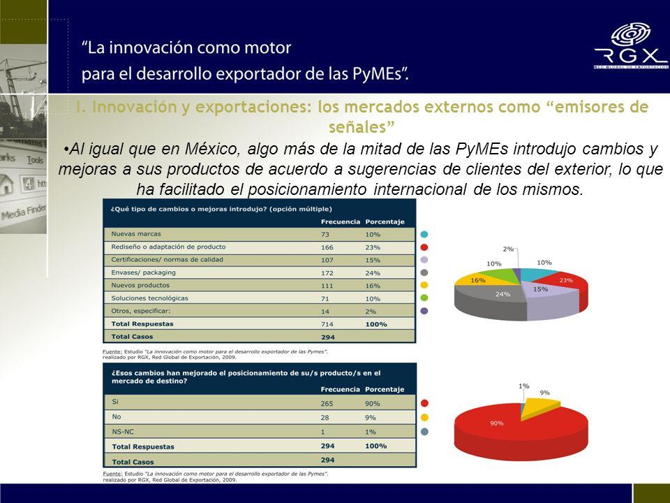 Al igual que en México, algo más de la mitad de las PyMEs introdujo cambios y mejoras a sus productos de acuerdo a sugerencias de clientes del exterio