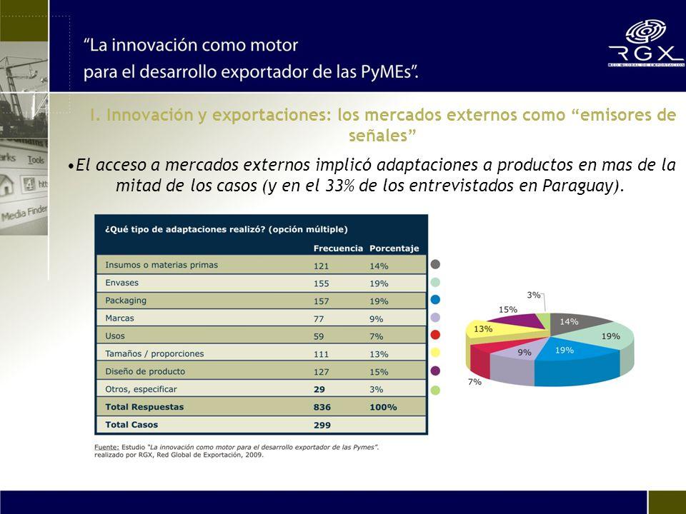 El acceso a mercados externos implicó adaptaciones a productos en mas de la mitad de los casos (y en el 33% de los entrevistados en Paraguay).