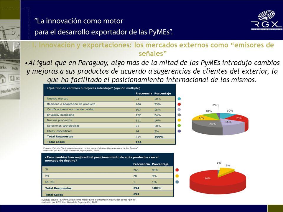 Al igual que en Paraguay, algo más de la mitad de las PyMEs introdujo cambios y mejoras a sus productos de acuerdo a sugerencias de clientes del exterior, lo que ha facilitado el posicionamiento internacional de los mismos.