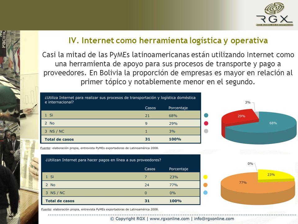 IV. Internet como herramienta logística y operativa Casi la mitad de las PyMEs latinoamericanas están utilizando Internet como una herramienta de apoy