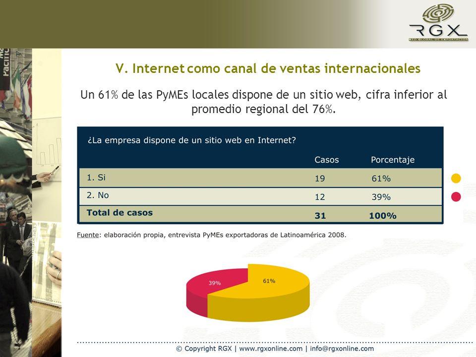V. Internet como canal de ventas internacionales Un 61% de las PyMEs locales dispone de un sitio web, cifra inferior al promedio regional del 76%.