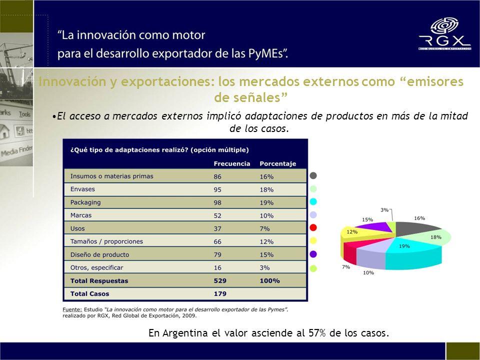 El acceso a mercados externos implicó adaptaciones de productos en más de la mitad de los casos. En Argentina el valor asciende al 57% de los casos. I