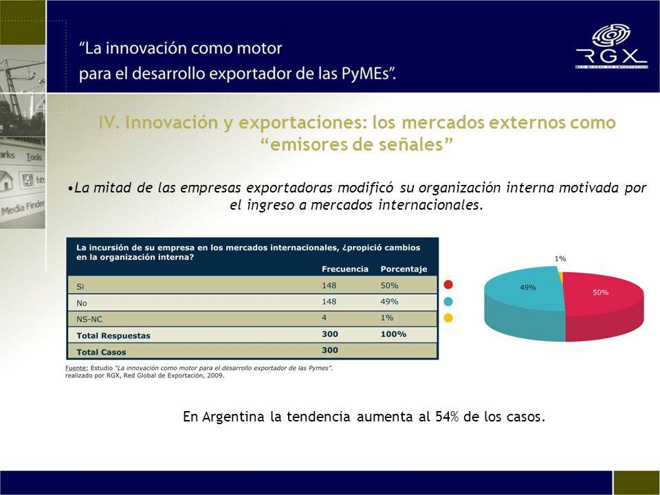 En Argentina la tendencia aumenta al 54% de los casos. La mitad de las empresas exportadoras modificó su organización interna motivada por el ingreso